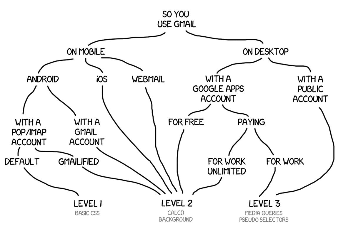 remi-gmail-chart